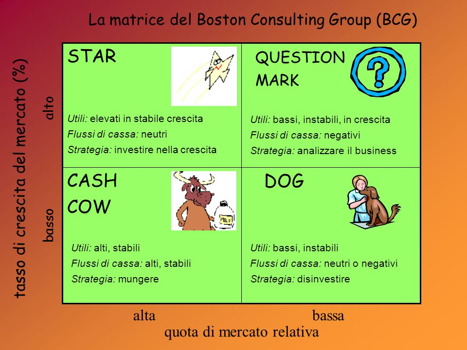 QUESTION MARK DOGCASH COW STAR Utili: elevati in stabile crescita Flussi di cassa: neutri Strategia: investire nella crescita Utili: bassi, instabili,