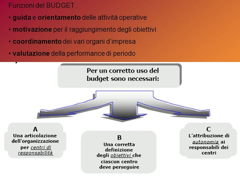 Funzioni del BUDGET : guida e orientamento delle attività operative motivazione per il raggiungimento degli obiettivi coordinamento dei vari organi d'impresa valutazione della performance di periodo