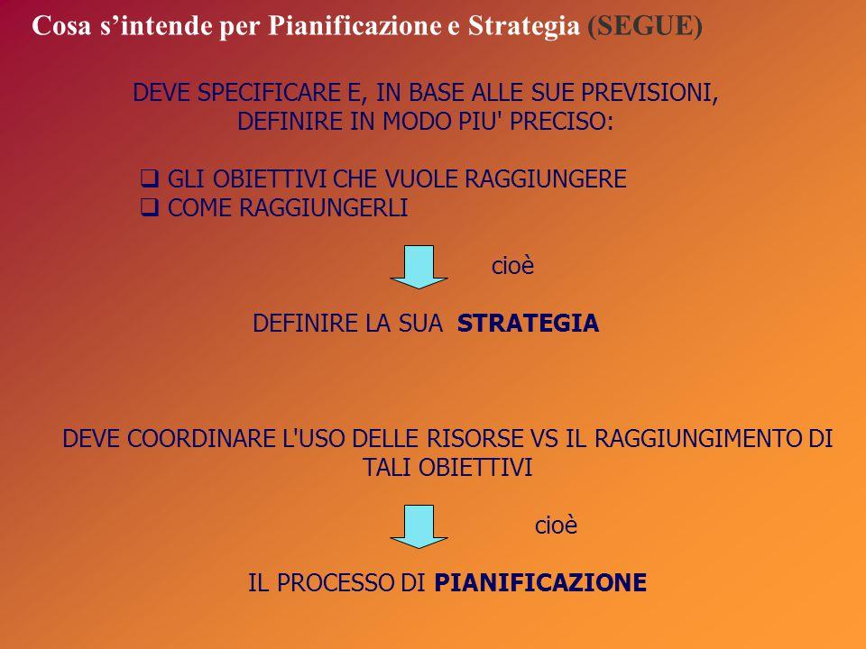 volume delle vendite tempo anni 0 246810 25 50 100 125 150 175 Definizione della strategia di portafoglio dei business 7)