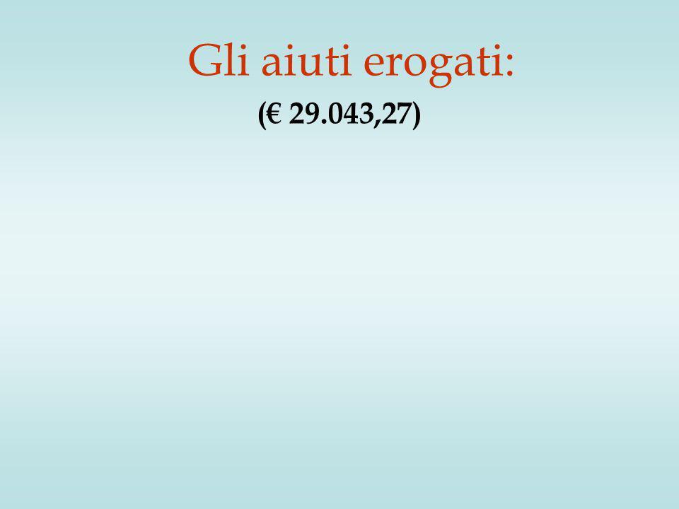 Gli aiuti erogati: (€ 29.043,27)