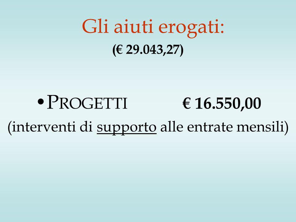 Gli aiuti erogati: (€ 29.043,27) P ROGETTI € 16.550,00 (interventi di supporto alle entrate mensili)