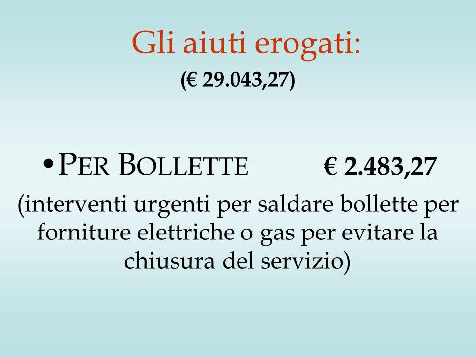 Gli aiuti erogati: (€ 29.043,27) P ER B OLLETTE € 2.483,27 (interventi urgenti per saldare bollette per forniture elettriche o gas per evitare la chiusura del servizio)
