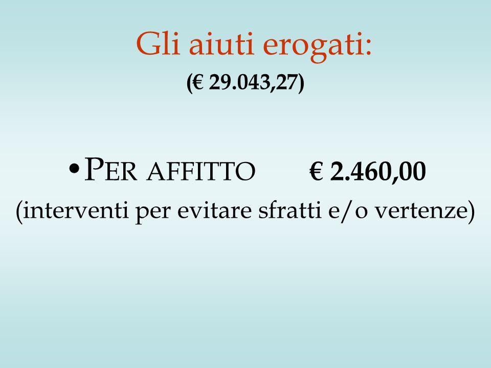 Gli aiuti erogati: (€ 29.043,27) P ER AFFITTO € 2.460,00 (interventi per evitare sfratti e/o vertenze)