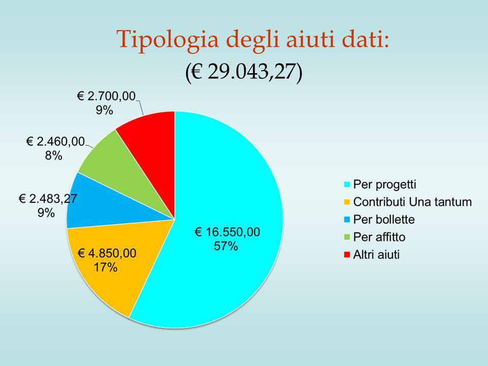Tipologia degli aiuti dati: (€ 29.043,27)