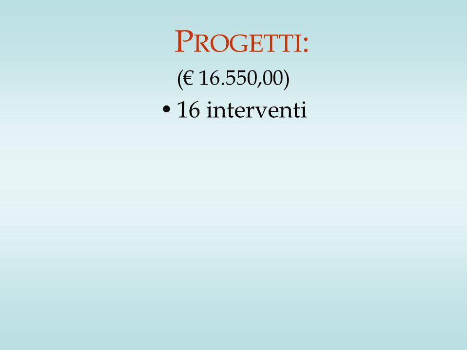 P ROGETTI : (€ 16.550,00) 16 interventi