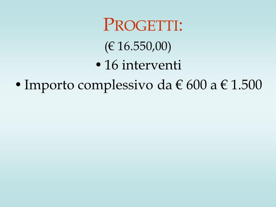 P ROGETTI : (€ 16.550,00) 16 interventi Importo complessivo da € 600 a € 1.500