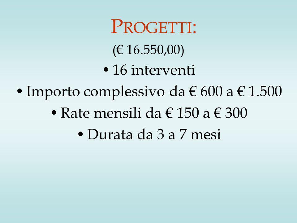 P ROGETTI : (€ 16.550,00) 16 interventi Importo complessivo da € 600 a € 1.500 Rate mensili da € 150 a € 300 Durata da 3 a 7 mesi