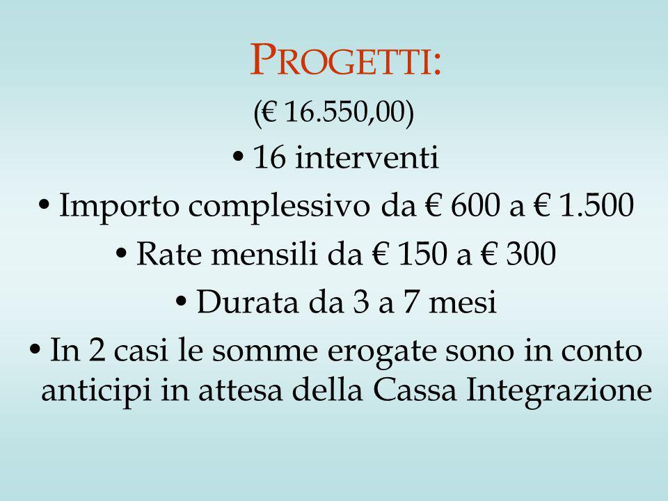 P ROGETTI : (€ 16.550,00) 16 interventi Importo complessivo da € 600 a € 1.500 Rate mensili da € 150 a € 300 Durata da 3 a 7 mesi In 2 casi le somme erogate sono in conto anticipi in attesa della Cassa Integrazione
