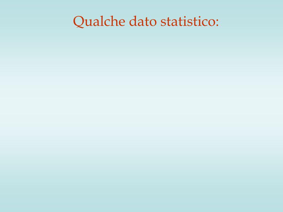 Qualche dato statistico: