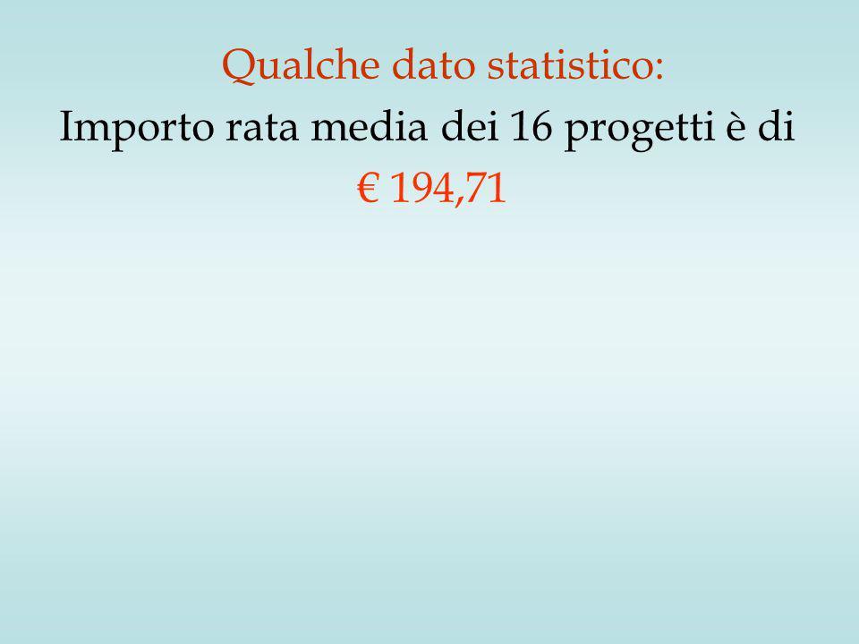 Qualche dato statistico: Importo rata media dei 16 progetti è di € 194,71