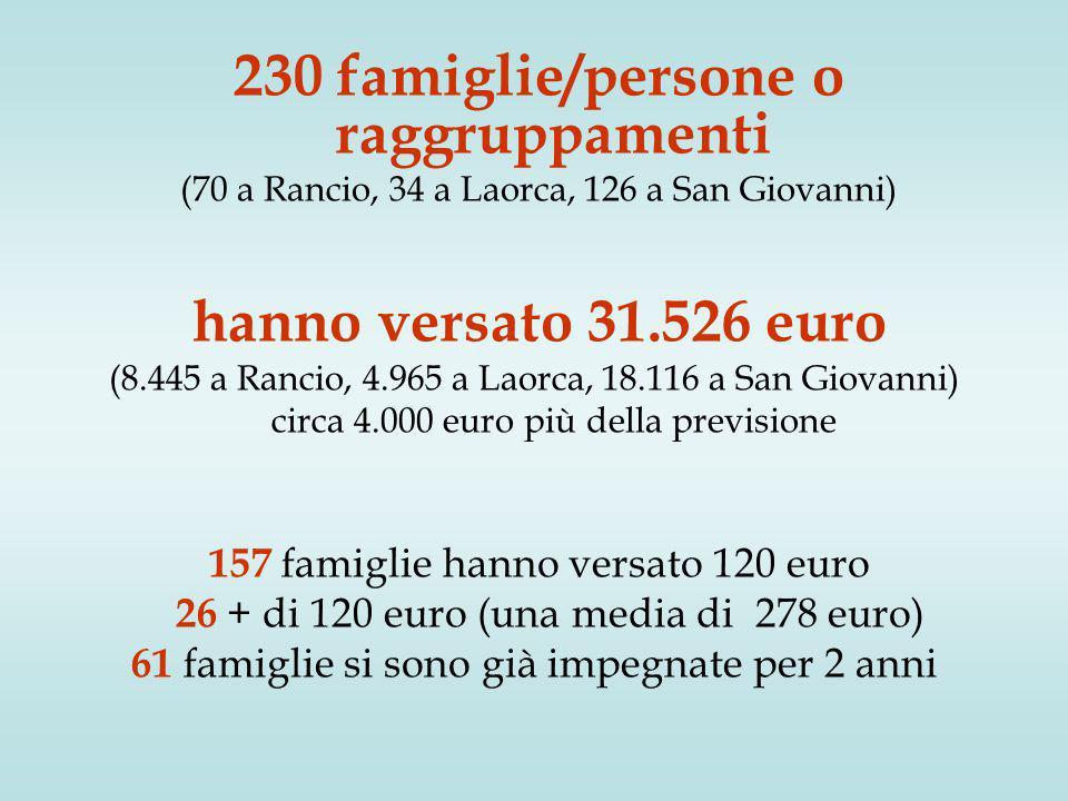 230 famiglie/persone o raggruppamenti (70 a Rancio, 34 a Laorca, 126 a San Giovanni) hanno versato 31.526 euro (8.445 a Rancio, 4.965 a Laorca, 18.116 a San Giovanni) circa 4.000 euro più della previsione 157 famiglie hanno versato 120 euro 26 + di 120 euro (una media di 278 euro) 61 famiglie si sono già impegnate per 2 anni