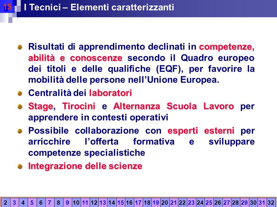 15 competenze, abilità e conoscenze Risultati di apprendimento declinati in competenze, abilità e conoscenze secondo il Quadro europeo dei titoli e delle qualifiche (EQF), per favorire la mobilità delle persone nell'Unione Europea.