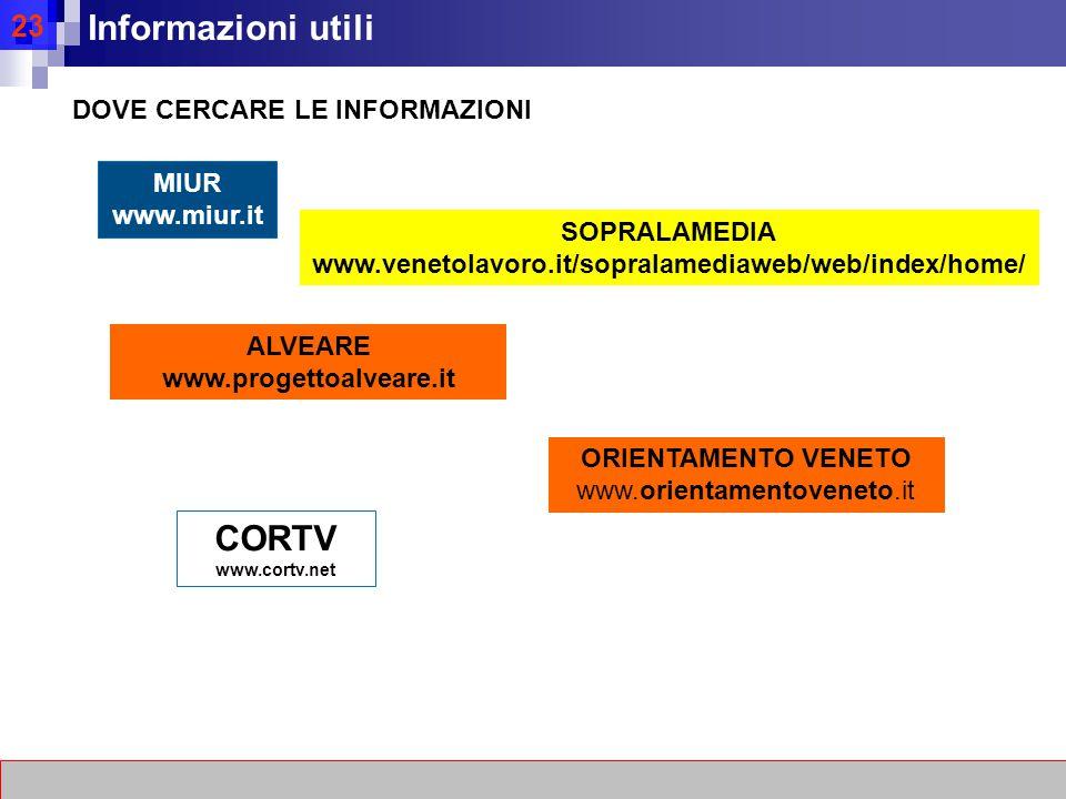 23 Informazioni utili DOVE CERCARE LE INFORMAZIONI MIUR www.miur.it ALVEARE www.progettoalveare.it SOPRALAMEDIA www.venetolavoro.it/sopralamediaweb/web/index/home/ CORTV www.cortv.net ORIENTAMENTO VENETO www.orientamentoveneto.it