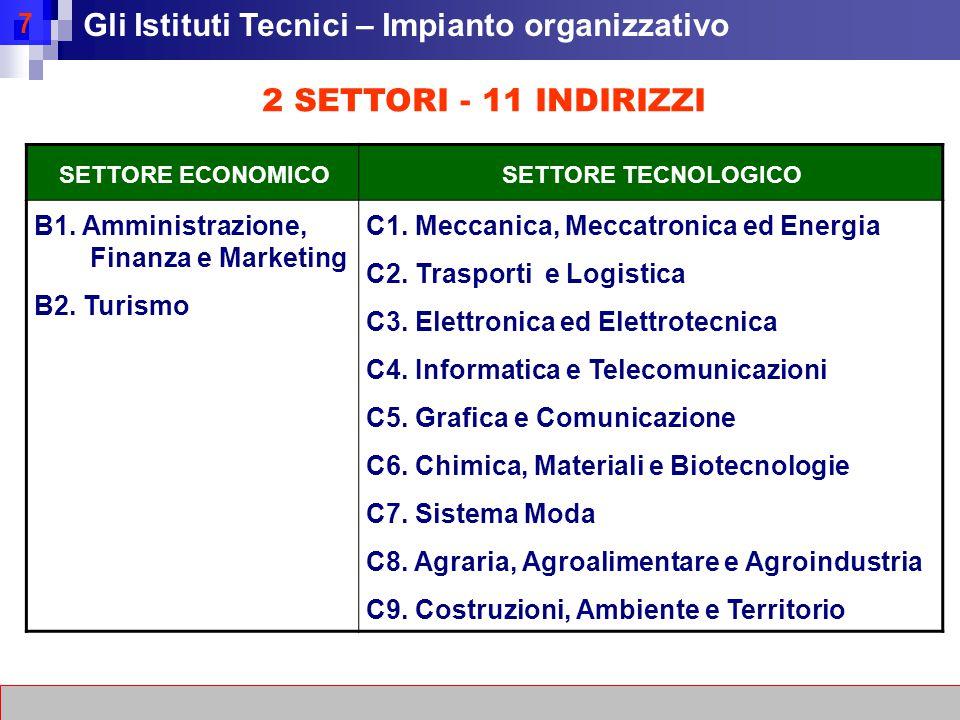 7 2 SETTORI - 11 INDIRIZZI SETTORE ECONOMICOSETTORE TECNOLOGICO B1.