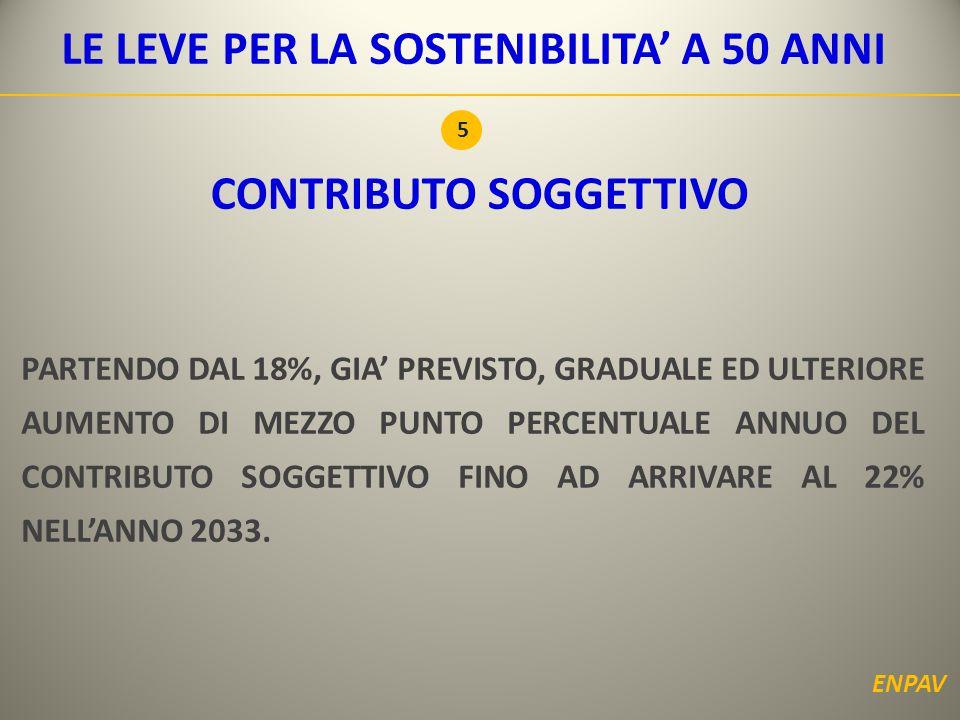 CONTRIBUTO SOGGETTIVO PARTENDO DAL 18%, GIA' PREVISTO, GRADUALE ED ULTERIORE AUMENTO DI MEZZO PUNTO PERCENTUALE ANNUO DEL CONTRIBUTO SOGGETTIVO FINO AD ARRIVARE AL 22% NELL'ANNO 2033.