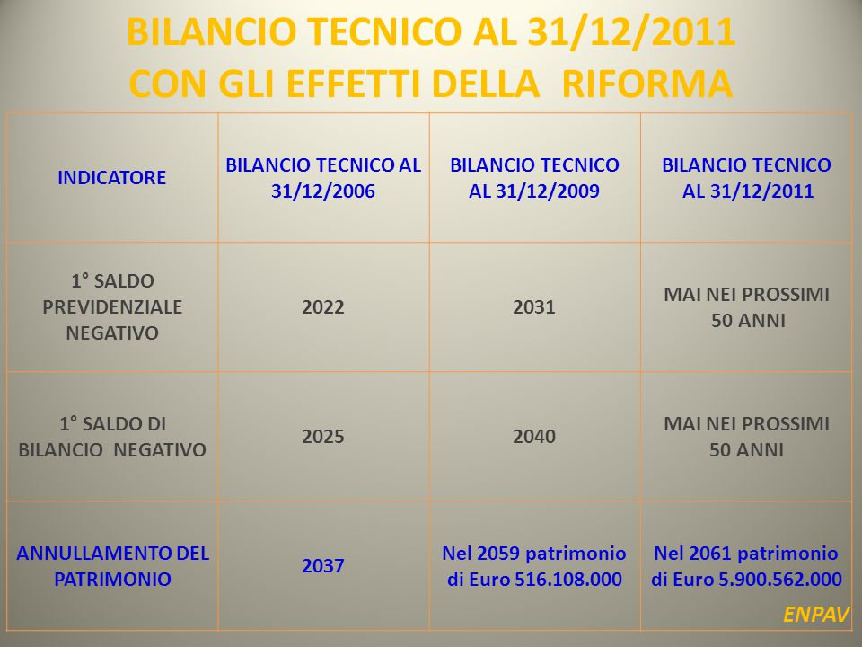 INDICATORE BILANCIO TECNICO AL 31/12/2006 BILANCIO TECNICO AL 31/12/2009 BILANCIO TECNICO AL 31/12/2011 1° SALDO PREVIDENZIALE NEGATIVO 20222031 MAI NEI PROSSIMI 50 ANNI 1° SALDO DI BILANCIO NEGATIVO 20252040 MAI NEI PROSSIMI 50 ANNI ANNULLAMENTO DEL PATRIMONIO 2037 Nel 2059 patrimonio di Euro 516.108.000 Nel 2061 patrimonio di Euro 5.900.562.000 BILANCIO TECNICO AL 31/12/2011 CON GLI EFFETTI DELLA RIFORMA ENPAV