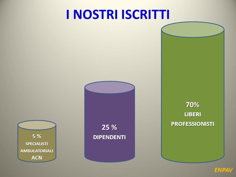 I NOSTRI ISCRITTI 5 % SPECIALISTI AMBULATORIALI ACN 70% LIBERI PROFESSIONISTI 25 % DIPENDENTI ENPAV