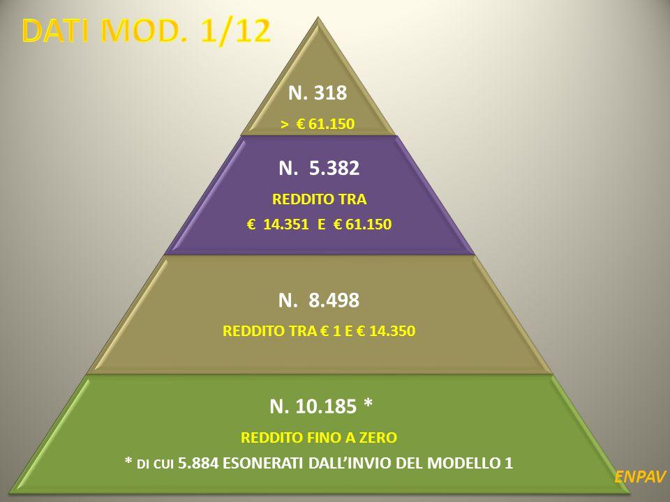 N.318 > € 61.150 N. 5.382 REDDITO TRA € 14.351 E € 61.150 N.