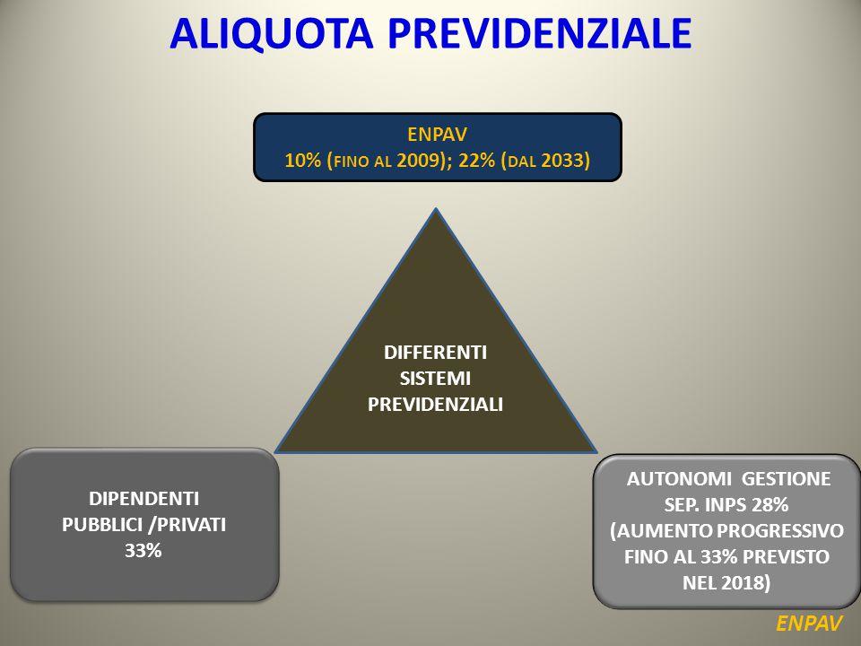 ALIQUOTA PREVIDENZIALE ENPAV DIPENDENTI PUBBLICI /PRIVATI 33% DIPENDENTI PUBBLICI /PRIVATI 33% ENPAV 10% ( FINO AL 2009); 22% ( DAL 2033) AUTONOMI GESTIONE SEP.