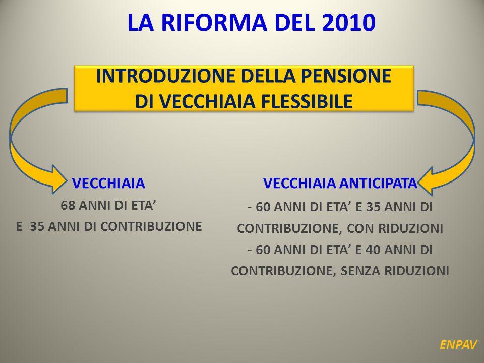 LA RIFORMA DEL 2010 RIDUZIONE DEGLI SCAGLIONI DI REDDITO UTILI PER IL CALCOLO DELLA PENSIONE INNALZAMENTO A 60.600 EURO DEL REDDITO PENSIONABILE INTERVENTI A FAVORE DEI PENSIONATI DI INVALIDITA': - IMPORTO ALL'80% DELLA PENSIONE - RIDUZIONE DEL CONTRIBUTO SOGGETTIVO AL 50% AUMENTO GRADUALE DAL 10% AL 18% DELL'ALIQUOTA DEL CONTRIBUTO SOGGETTIVO AGEVOLAZIONI CONTRIBUTIVE PER I GIOVANI NEO ISCRITTI ENPAV