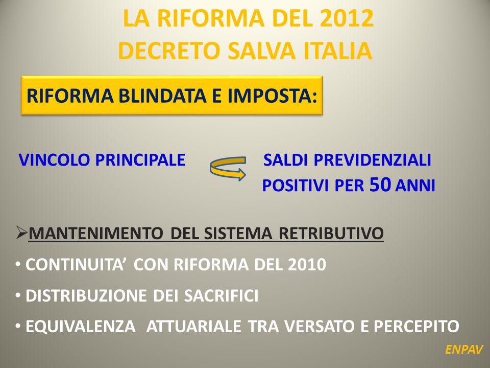 LA RIFORMA DEL 2012 DECRETO SALVA ITALIA ENPAV RIFORMA BLINDATA E IMPOSTA: VINCOLO PRINCIPALE SALDI PREVIDENZIALI POSITIVI PER 50 ANNI  MANTENIMENTO DEL SISTEMA RETRIBUTIVO CONTINUITA' CON RIFORMA DEL 2010 DISTRIBUZIONE DEI SACRIFICI EQUIVALENZA ATTUARIALE TRA VERSATO E PERCEPITO