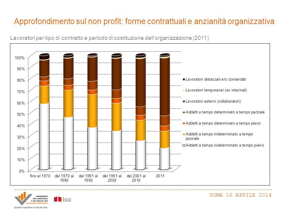 Approfondimento sul non profit: forme contrattuali e anzianità organizzativa ROMA 16 APRILE 2014 Lavoratori per tipo di contratto e periodo di costituzione dell'organizzazione (2011)