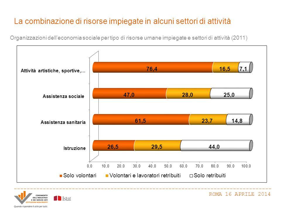 La combinazione di risorse impiegate in alcuni settori di attività ROMA 16 APRILE 2014 Organizzazioni dell'economia sociale per tipo di risorse umane impiegate e settori di attività (2011)