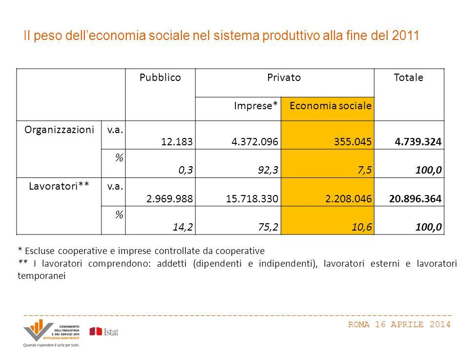 Il peso dell'economia sociale nel sistema produttivo alla fine del 2011 ROMA 16 APRILE 2014 PubblicoPrivatoTotale Imprese*Economia sociale Organizzazioniv.a.