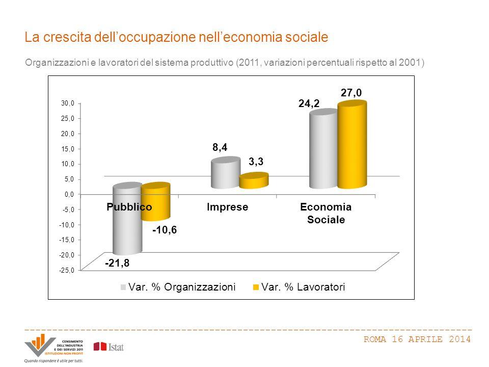 Le organizzazioni più dinamiche ROMA 16 APRILE 2014 Organizzazioni e lavoratori dell'economia sociale per forma giuridica (2011, variazioni percentuali rispetto al 2001)