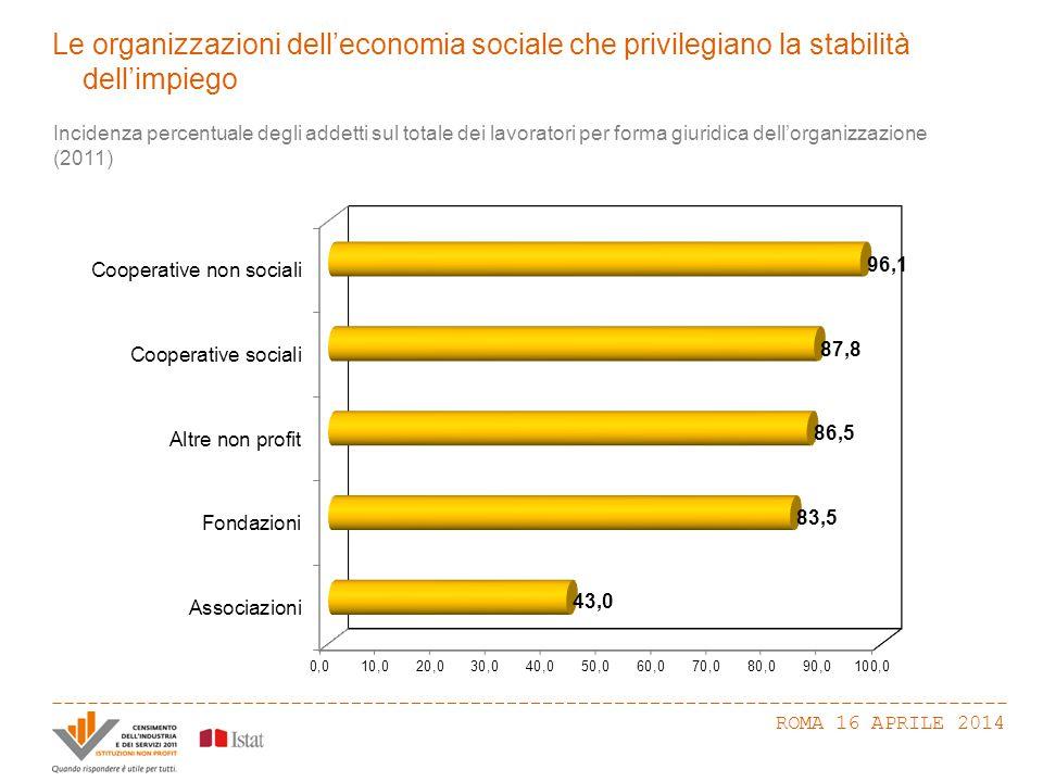 La presenza femminile nell'economia sociale ROMA 16 APRILE 2014 Composizione percentuale dei lavoratori per genere nelle imprese e nell'economia sociale (2011) Incidenza percentuale degli addetti sul totale dei lavoratori per genere (2011) UominiDonne Economia sociale84,486,1
