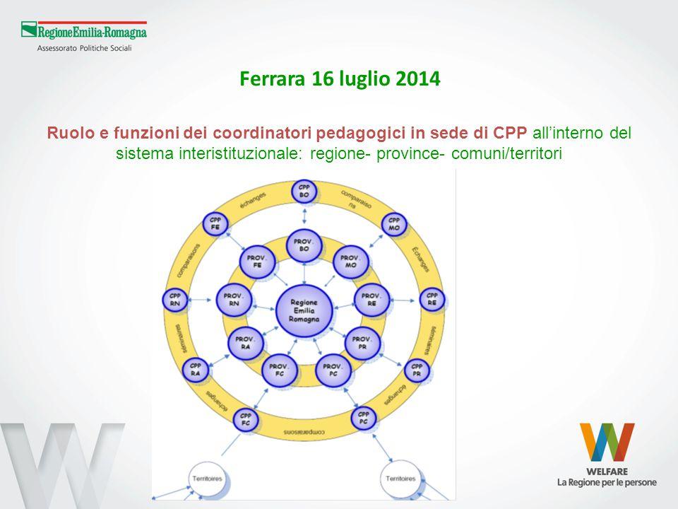 Ferrara 16 luglio 2014 Ruolo e funzioni dei coordinatori pedagogici in sede di CPP all'interno del sistema interistituzionale: regione- province- comuni/territori