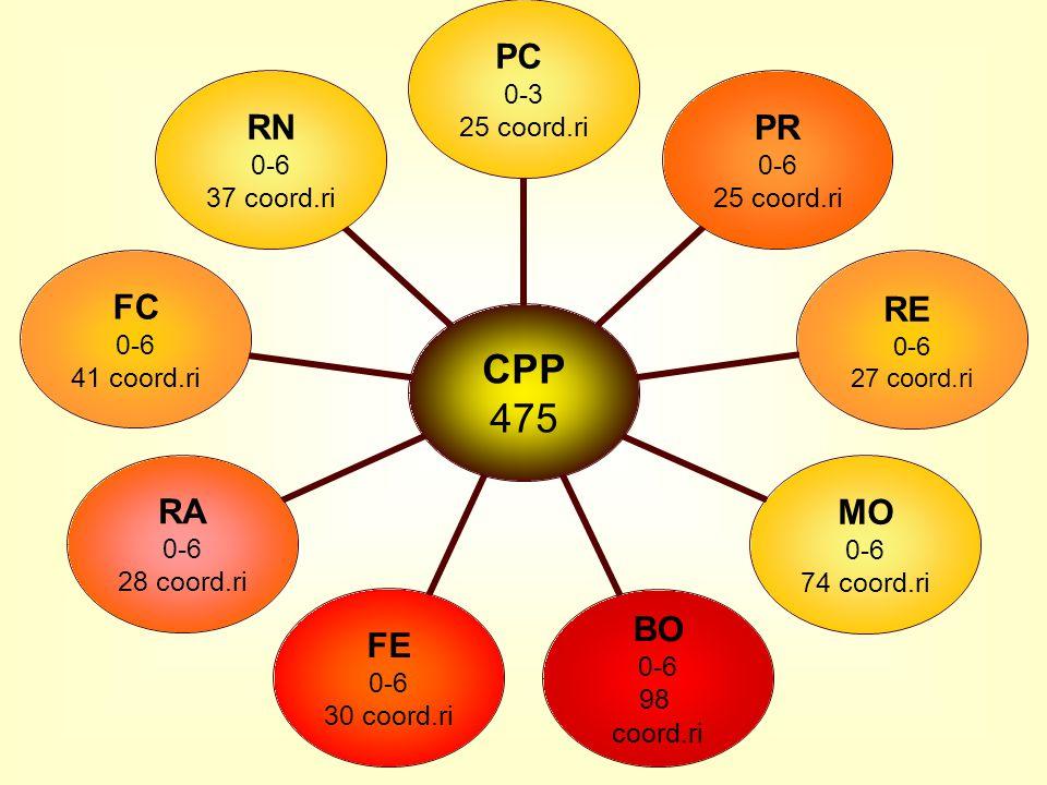 CPP 475 PC 0-3 25 coord.ri PR 0-6 25 coord.ri RE 0-6 27 coord.ri MO 0-6 74 coord.ri BO 0-6 98 coord.ri FE 0-6 30 coord.ri RA 0-6 28 coord.ri FC 0-6 41 coord.ri RN 0-6 37 coord.ri