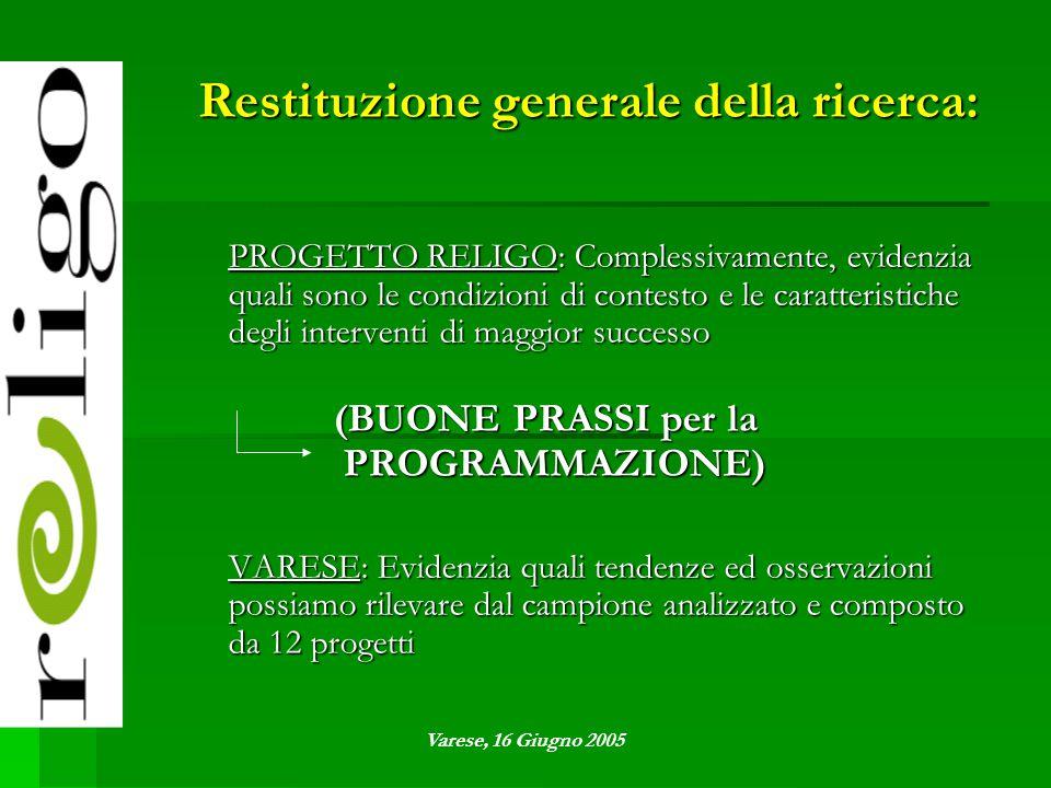 Restituzione generale della ricerca: PROGETTO RELIGO: Complessivamente, evidenzia quali sono le condizioni di contesto e le caratteristiche degli interventi di maggior successo (BUONE PRASSI per la PROGRAMMAZIONE) VARESE: Evidenzia quali tendenze ed osservazioni possiamo rilevare dal campione analizzato e composto da 12 progetti Varese, 16 Giugno 2005
