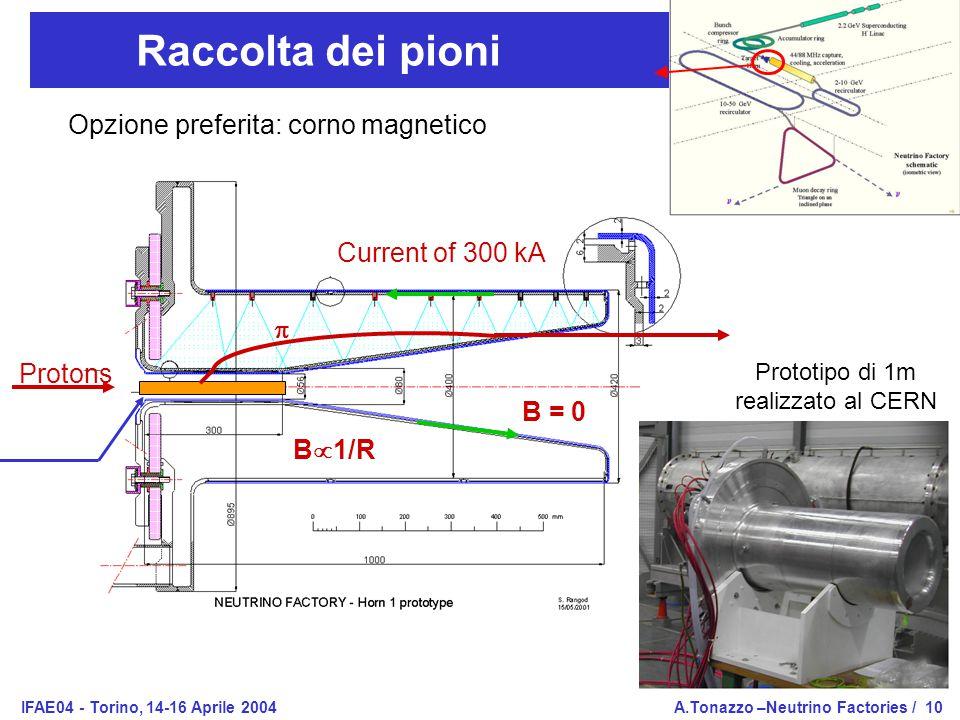IFAE04 - Torino, 14-16 Aprile 2004A.Tonazzo –Neutrino Factories /10 Raccolta dei pioni Protons Current of 300 kA  B  1/R B = 0 Opzione preferita: corno magnetico Prototipo di 1m realizzato al CERN