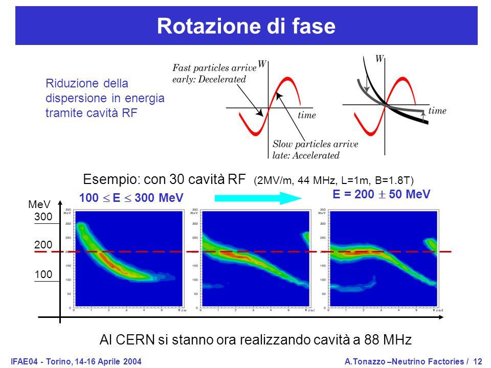 IFAE04 - Torino, 14-16 Aprile 2004A.Tonazzo –Neutrino Factories /12 Rotazione di fase 100  E  300 MeV E = 200  50 MeV 300 200 100 MeV Esempio: con 30 cavità RF (2MV/m, 44 MHz, L=1m, B=1.8T) Al CERN si stanno ora realizzando cavità a 88 MHz Riduzione della dispersione in energia tramite cavità RF