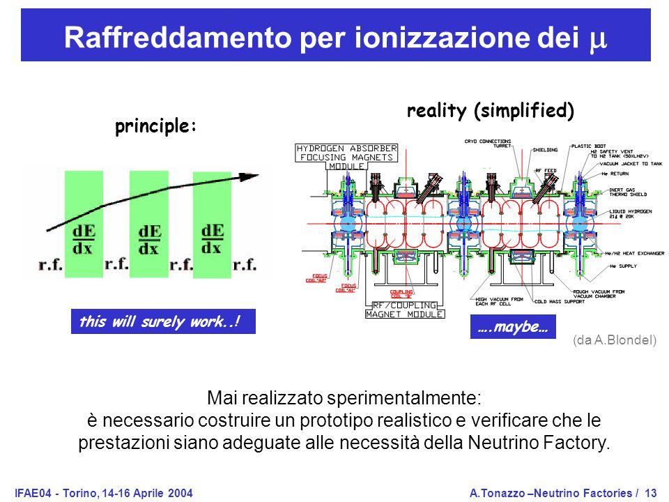 IFAE04 - Torino, 14-16 Aprile 2004A.Tonazzo –Neutrino Factories /13 Raffreddamento per ionizzazione dei  principle: this will surely work...