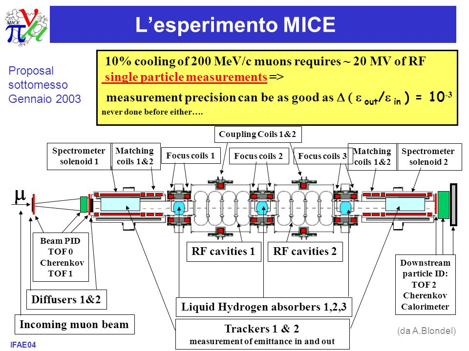 IFAE04 - Torino, 14-16 Aprile 2004A.Tonazzo –Neutrino Factories /14  Incoming muon beam Diffusers 1&2 Beam PID TOF 0 Cherenkov TOF 1 Trackers 1 & 2 measurement of emittance in and out Liquid Hydrogen absorbers 1,2,3 Downstream particle ID: TOF 2 Cherenkov Calorimeter RF cavities 1RF cavities 2 Spectrometer solenoid 1 Matching coils 1&2 Focus coils 1 Spectrometer solenoid 2 Coupling Coils 1&2 Focus coils 2Focus coils 3 Matching coils 1&2 10% cooling of 200 MeV/c muons requires ~ 20 MV of RF single particle measurements => measurement precision can be as good as  out /  in ) = 10 -3 never done before either….