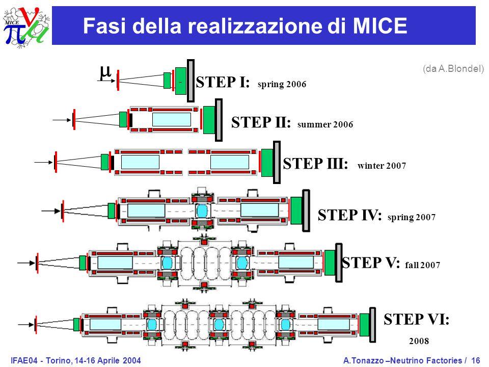 IFAE04 - Torino, 14-16 Aprile 2004A.Tonazzo –Neutrino Factories /16  - STEP I: spring 2006 STEP II: summer 2006 STEP III: winter 2007 STEP IV: spring 2007 STEP V: fall 2007 STEP VI: 2008 Fasi della realizzazione di MICE (da A.Blondel)