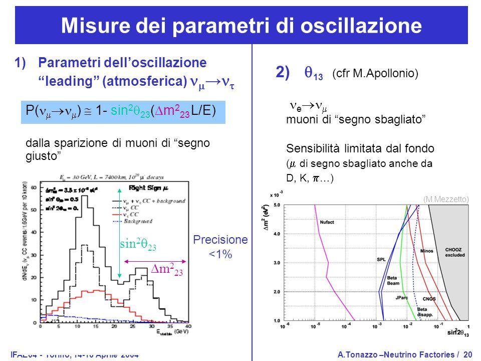 IFAE04 - Torino, 14-16 Aprile 2004A.Tonazzo –Neutrino Factories /20 sin 2  23  m 2 23 Misure dei parametri di oscillazione 1)Parametri dell'oscillazione leading (atmosferica)  →  P(    )  1- sin 2  23 (  m 2 23 L/E) dalla sparizione di muoni di segno giusto Precisione <1% 2)  13 (cfr M.Apollonio) e   muoni di segno sbagliato Sensibilità limitata dal fondo (  di segno sbagliato anche da D, K,  …) (M.Mezzetto)