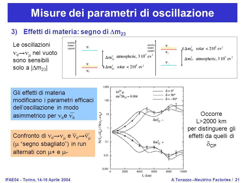 IFAE04 - Torino, 14-16 Aprile 2004A.Tonazzo –Neutrino Factories /21 Misure dei parametri di oscillazione 3)Effetti di materia: segno di  m 23 Le oscillazioni e →  nel vuoto sono sensibili solo a |  m 23 | Gli effetti di materia modificano i parametri efficaci dell'oscillazione in modo asimmetrico per e e e Confronto di  e →   e e →  (  segno sbagliato ) in run alternati con  + e  - Occorre L>2000 km per distinguere gli effetti da quelli di  CP