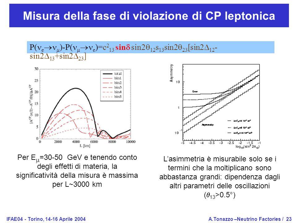 IFAE04 - Torino, 14-16 Aprile 2004A.Tonazzo –Neutrino Factories /23 Misura della fase di violazione di CP leptonica P( e   )-P(   e )=c 2 13 sin  sin2  12 s 13 sin2  23 [sin2  12 - sin2  13 +sin2  23 ] Per E  =30-50 GeV e tenendo conto degli effetti di materia, la significatività della misura è massima per L~3000 km L'asimmetria è misurabile solo se i termini che la moltiplicano sono abbastanza grandi: dipendenza dagli altri parametri delle oscillazioni (  13 >0.5°)