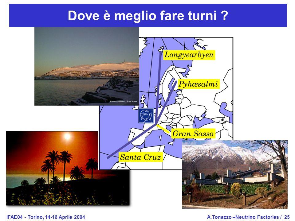 IFAE04 - Torino, 14-16 Aprile 2004A.Tonazzo –Neutrino Factories /25 Dove è meglio fare turni