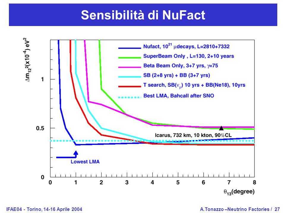 IFAE04 - Torino, 14-16 Aprile 2004A.Tonazzo –Neutrino Factories /27 Sensibilità di NuFact