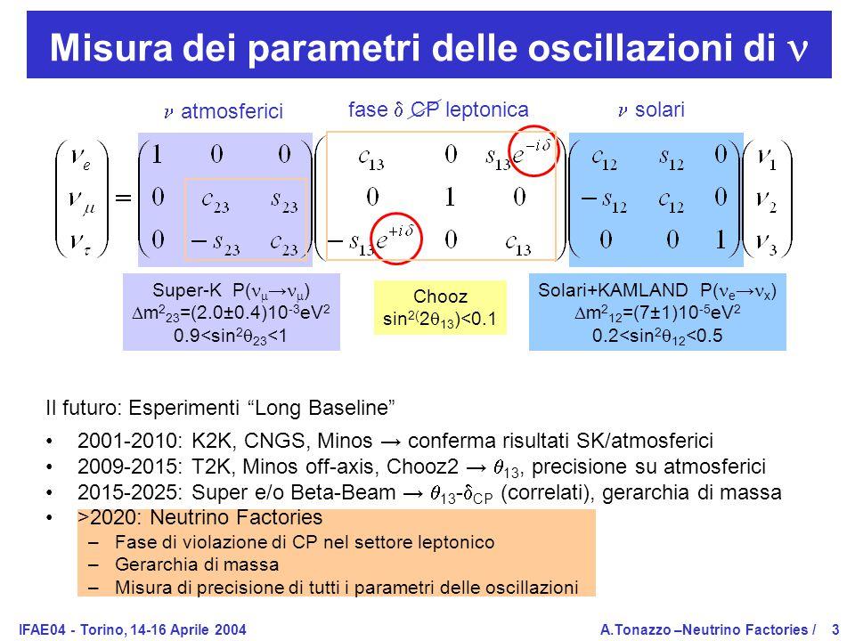 IFAE04 - Torino, 14-16 Aprile 2004A.Tonazzo –Neutrino Factories /3 Misura dei parametri delle oscillazioni di Il futuro: Esperimenti Long Baseline 2001-2010: K2K, CNGS, Minos → conferma risultati SK/atmosferici 2009-2015: T2K, Minos off-axis, Chooz2 →  13, precisione su atmosferici 2015-2025: Super e/o Beta-Beam →  13 -  CP (correlati), gerarchia di massa >2020: Neutrino Factories –Fase di violazione di CP nel settore leptonico –Gerarchia di massa –Misura di precisione di tutti i parametri delle oscillazioni atmosferici solarifase  CP leptonica Super-K P(  →  )  m 2 23 =(2.0±0.4)10 -3 eV 2 0.9<sin 2  23 <1 Solari+KAMLAND P( e → x )  m 2 12 =(7±1)10 -5 eV 2 0.2<sin 2  12 <0.5 Chooz sin 2( 2  13 )<0.1