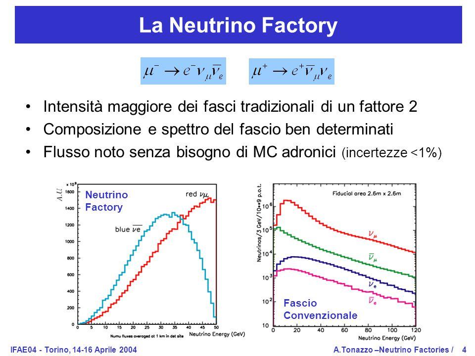 IFAE04 - Torino, 14-16 Aprile 2004A.Tonazzo –Neutrino Factories /4 La Neutrino Factory Intensità maggiore dei fasci tradizionali di un fattore 2 Composizione e spettro del fascio ben determinati Flusso noto senza bisogno di MC adronici (incertezze <1%) Neutrino Factory Fascio Convenzionale