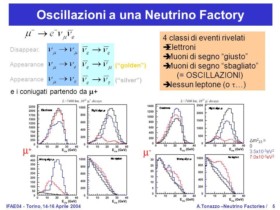 IFAE04 - Torino, 14-16 Aprile 2004A.Tonazzo –Neutrino Factories /5 Oscillazioni a una Neutrino Factory Disappear.