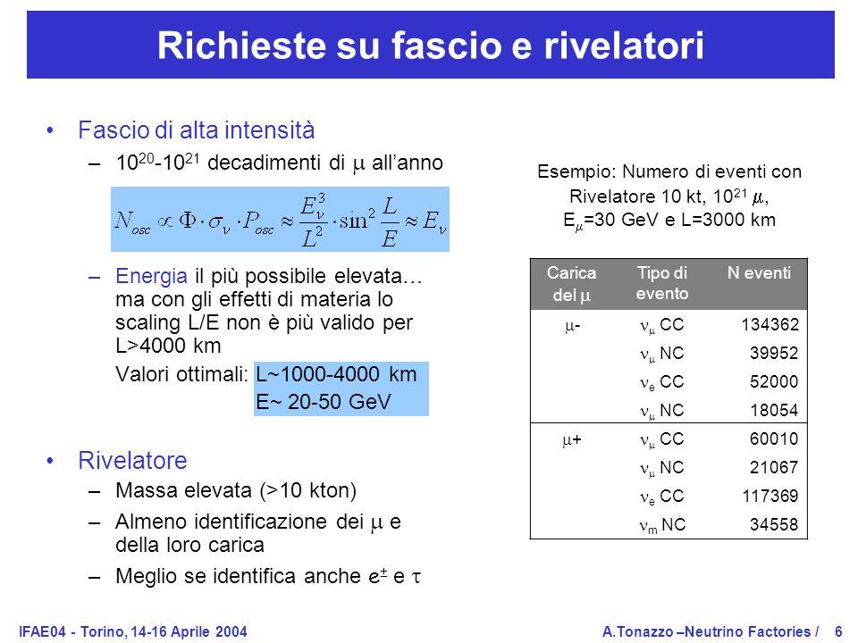 IFAE04 - Torino, 14-16 Aprile 2004A.Tonazzo –Neutrino Factories /6 Richieste su fascio e rivelatori Fascio di alta intensità –10 20 -10 21 decadimenti di  all'anno –Energia il più possibile elevata… ma con gli effetti di materia lo scaling L/E non è più valido per L>4000 km Valori ottimali: L~1000-4000 km E~ 20-50 GeV Rivelatore –Massa elevata (>10 kton) –Almeno identificazione dei  e della loro carica –Meglio se identifica anche e ± e  Carica del  Tipo di evento N eventi --  CC 134362  NC 39952 e CC 52000  NC 18054 ++  CC 60010  NC 21067 e CC 117369 m NC 34558 Esempio: Numero di eventi con Rivelatore 10 kt, 10 21 , E  =30 GeV e L=3000 km