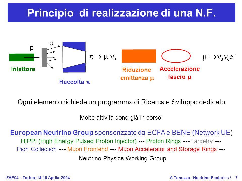IFAE04 - Torino, 14-16 Aprile 2004A.Tonazzo –Neutrino Factories /7 Principio di realizzazione di una N.F.