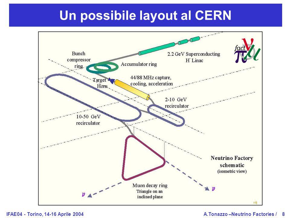 IFAE04 - Torino, 14-16 Aprile 2004A.Tonazzo –Neutrino Factories /8 Un possibile layout al CERN