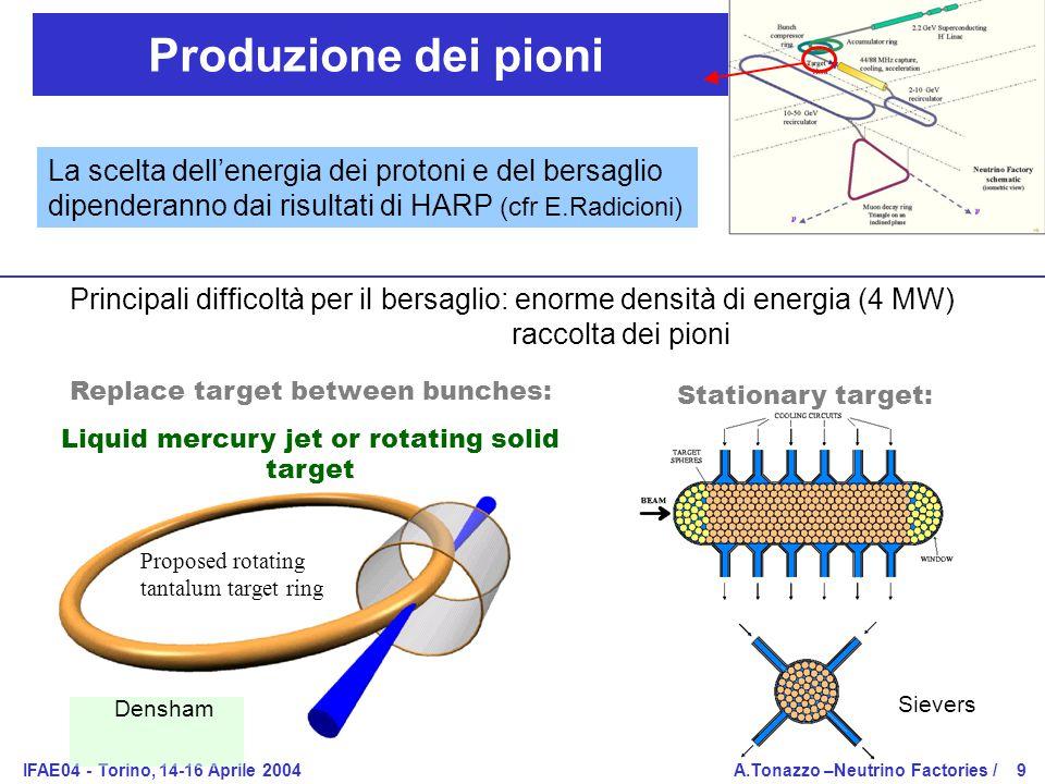 IFAE04 - Torino, 14-16 Aprile 2004A.Tonazzo –Neutrino Factories /9 Produzione dei pioni Proposed rotating tantalum target ring Replace target between bunches: Liquid mercury jet or rotating solid target Stationary target: Densham Sievers Principali difficoltà per il bersaglio: enorme densità di energia (4 MW) raccolta dei pioni La scelta dell'energia dei protoni e del bersaglio dipenderanno dai risultati di HARP (cfr E.Radicioni)